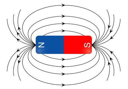 磁界の向き