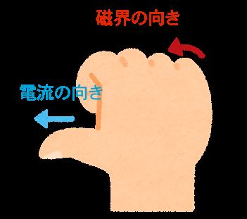 右手の法則