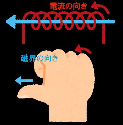右手の法則とコイルと磁界